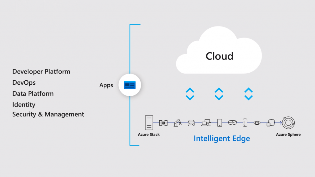 iot intelligent edge